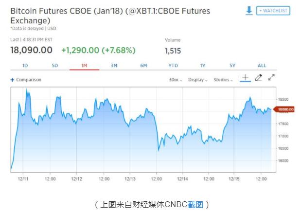 第二份期货推出前,全球头份比特币期货首周战绩如何?_aicoin_图2